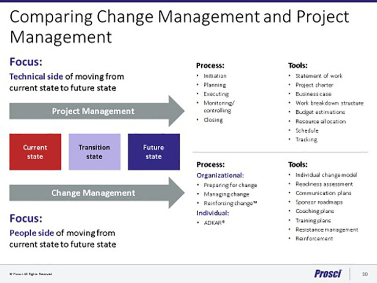 people and change management Executive change management is a battle tested, pragmatic real-people/real-world leadership approach developed and refined over more than 30 years with some of the most change resistant, change averse and least accepting organizations, people and industries on earth.