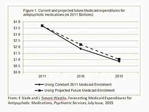 Projected medicaid expenditures on antipsychotic drugs (graphic)